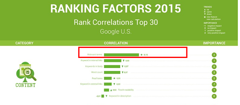 ranking factors 2015 related keywords